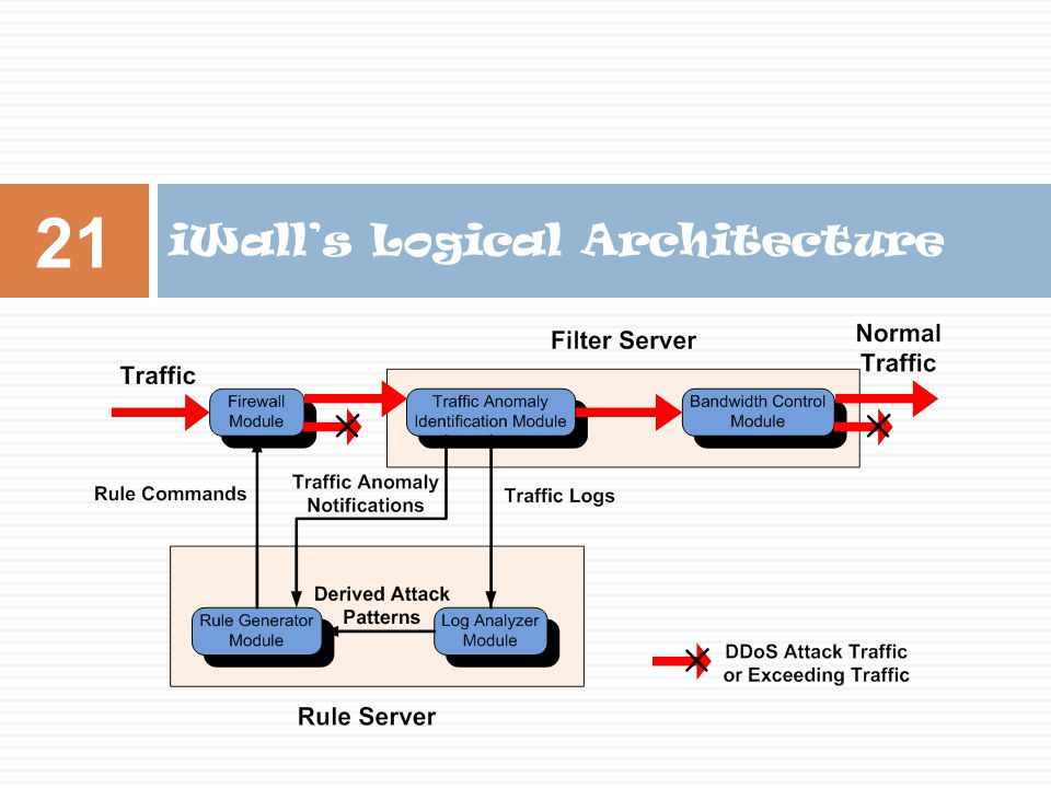 iWall's Logical Architecture 21