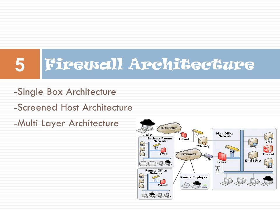 Firewall Architecture -Single Box Architecture -Screened Host Architecture -Multi Layer Architecture 5