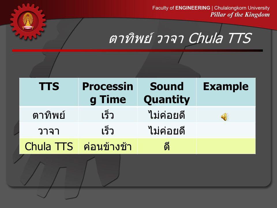 ตาทิพย์ วาจา Chula TTS TTSProcessin g Time Sound Quantity Example ตาทิพย์เร็วไม่ค่อยดี วาจาเร็วไม่ค่อยดี Chula TTS ค่อนข้างช้าดี