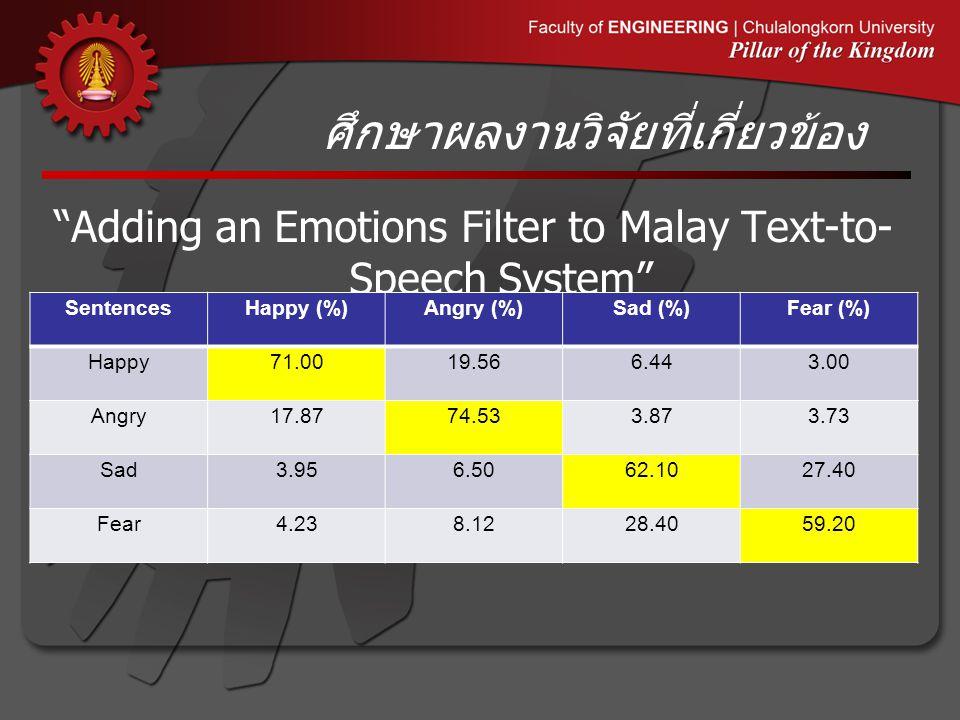 ศึกษาผลงานวิจัยที่เกี่ยวข้อง Adding an Emotions Filter to Malay Text-to- Speech System SentencesHappy (%)Angry (%)Sad (%)Fear (%) Happy71.0019.566.443.00 Angry17.8774.533.873.73 Sad3.956.5062.1027.40 Fear4.238.1228.4059.20