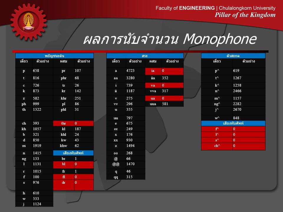 ผลการนับจำนวน Monophone พยัญชนะต้น สระ ตัวสะกด เดี่ยวตัวอย่างผสมตัวอย่าง เดี่ยวตัวอย่างผสมตัวอย่าง เดี่ยวตัวอย่าง p658pr107 a4723ia0 p^619 t816phr68 aa3280iia352 t^1267 c726tr26 i739va0 k^1258 k873kr142 ii1187vva317 n^2466 z582khr251 v275ua0 m^1157 ph999pl86 vv296uua581 ng^2282 th1322phl31 u355 j^2670 uu797 w^848 ch393thr0 e675 เสียงทับศัพท์ kh1057kl187 ee249 f^0 b321khl24 x176 l^0 d850kw43 xx930 s^0 m1919khw62 o1494 ch^0 n1415 เสียงทับศัพท์ oo268 ng133br1 @66 l1131bl0 @@1470 r1015fr1 q46 f100fl0 qq315 s976dr0 h610 w533 j1124
