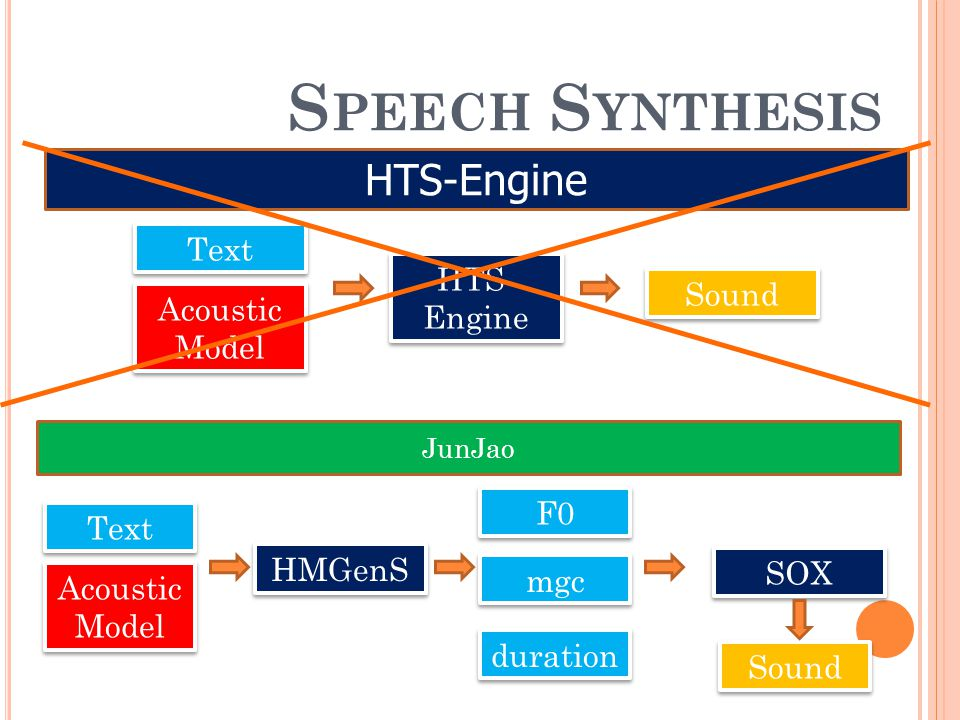 HTS-Engine Acoustic Model Text HTS- Engine Sound JunJao S PEECH S YNTHESIS Acoustic Model Text HMGenS Sound F0 mgc duration SOX