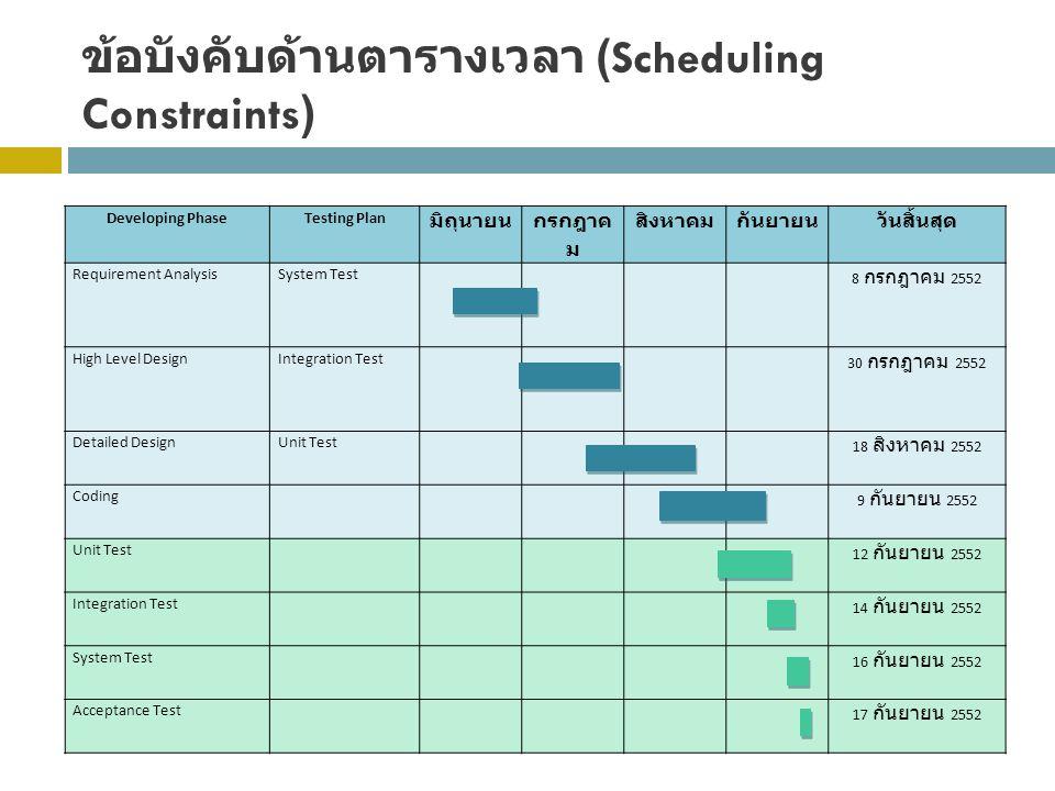 ข้อบังคับด้านตารางเวลา (Scheduling Constraints) Developing PhaseTesting Plan มิถุนายน กรกฎาค ม สิงหาคมกันยายนวันสิ้นสุด Requirement AnalysisSystem Tes