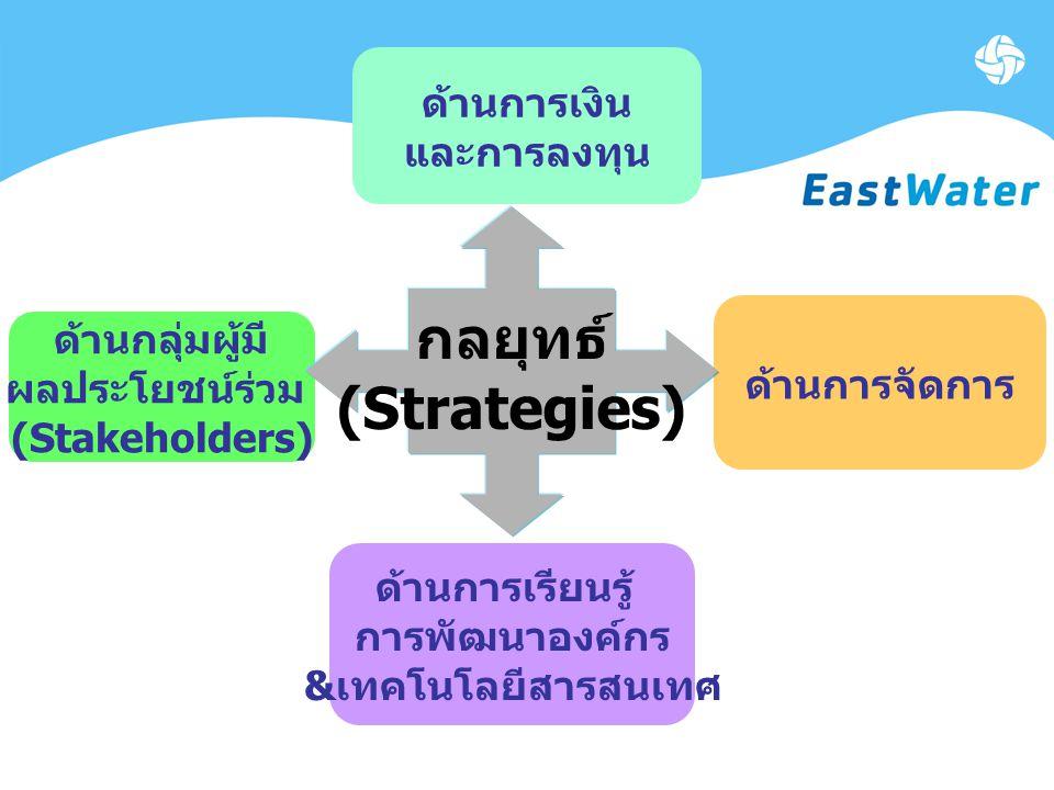 ด้านการจัดการ ด้านการเรียนรู้ การพัฒนาองค์กร & เทคโนโลยีสารสนเทศ ด้านกลุ่มผู้มี ผลประโยชน์ร่วม (Stakeholders) ด้านการเงิน และการลงทุน กลยุทธ์ (Strategies)