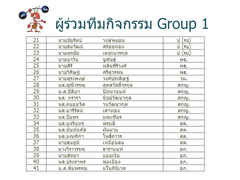 ผู้ร่วมทีมกิจกรรม Group 1 21 นายชัยรัตน์วงษ์พยอมป ( รย ) 22 นายธนวัฒน์สร้อยทองป ( รย ) 23 นายพรชัยเตชะบวรกุลป ( รย ) 24 นายนาวินชูพันธุ์พธ. 25 นายสิริ