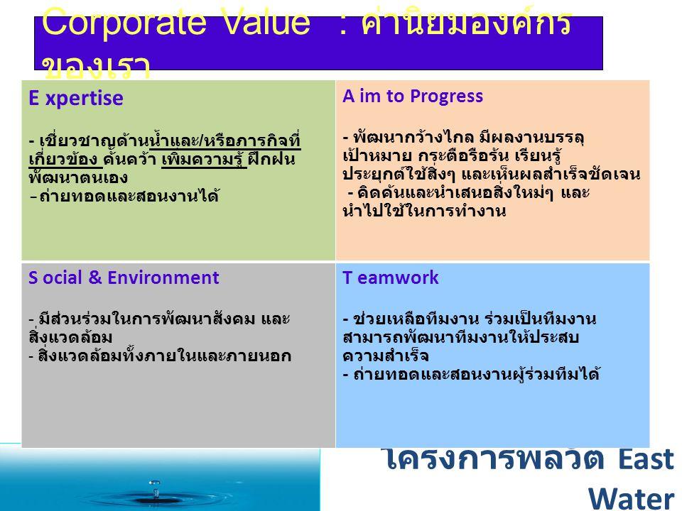 Corporate Value : ค่านิยมองค์กร ของเรา โครงการพลวัต East Water E xpertise - เชี่ยวชาญด้านน้ำและ / หรือภารกิจที่ เกี่ยวข้อง ค้นคว้า เพิ่มความรู้ ฝึกฝน พัฒนาตนเอง - ถ่ายทอดและสอนงานได้ A im to Progress - พัฒนากว้างไกล มีผลงานบรรลุ เป้าหมาย กระตือรือร้น เรียนรู้ ประยุกต์ใช้สิ่งๆ และเห็นผลสำเร็จชัดเจน - คิดค้นและนำเสนอสิ่งใหม่ๆ และ นำไปใช้ในการทำงาน S ocial & Environment - มีส่วนร่วมในการพัฒนาสังคม และ สิ่งแวดล้อม - สิ่งแวดล้อมทั้งภายในและภายนอก T eamwork - ช่วยเหลือทีมงาน ร่วมเป็นทีมงาน สามารถพัฒนาทีมงานให้ประสบ ความสำเร็จ - ถ่ายทอดและสอนงานผู้ร่วมทีมได้