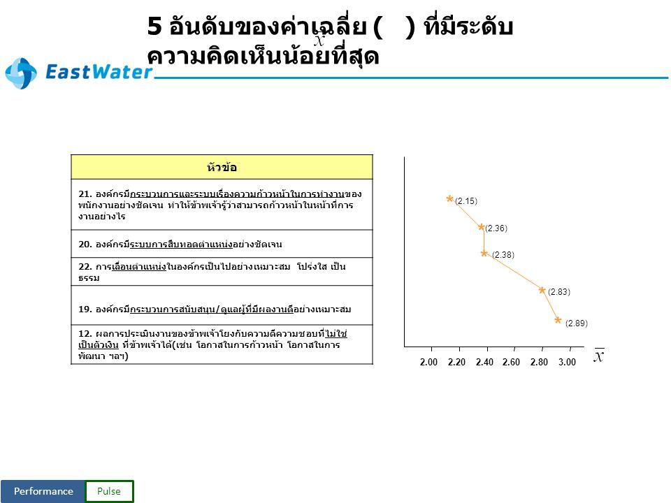 PerformancePulse หัวข้อ 21.