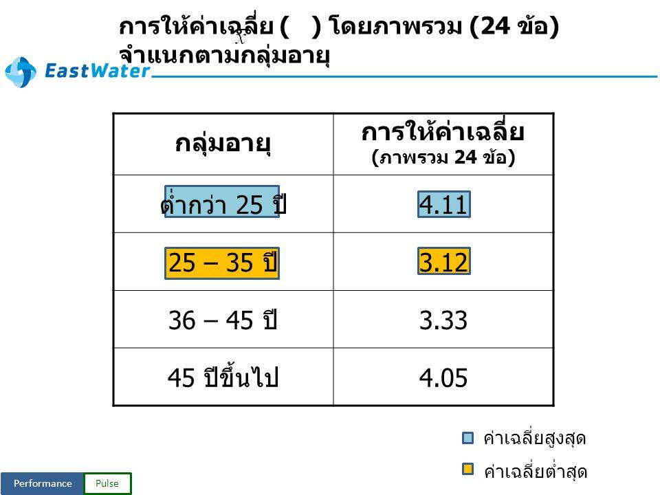PerformancePulse กลุ่มอายุ การให้ค่าเฉลี่ย ( ภาพรวม 24 ข้อ ) ต่ำกว่า 25 ปี 4.11 25 – 35 ปี 3.12 36 – 45 ปี 3.33 45 ปีขึ้นไป 4.05 การให้ค่าเฉลี่ย ( ) โดยภาพรวม (24 ข้อ ) จำแนกตามกลุ่มอายุ ค่าเฉลี่ยสูงสุด ค่าเฉลี่ยต่ำสุด