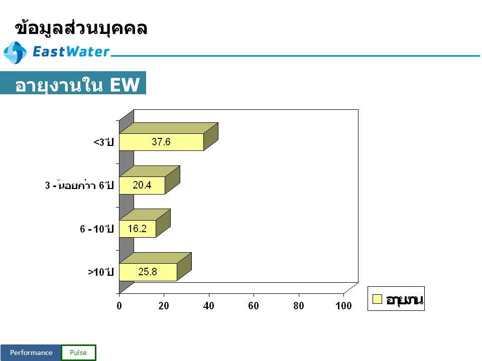 PerformancePulse ข้อมูลส่วนบุคคล อายุงานใน EW Group