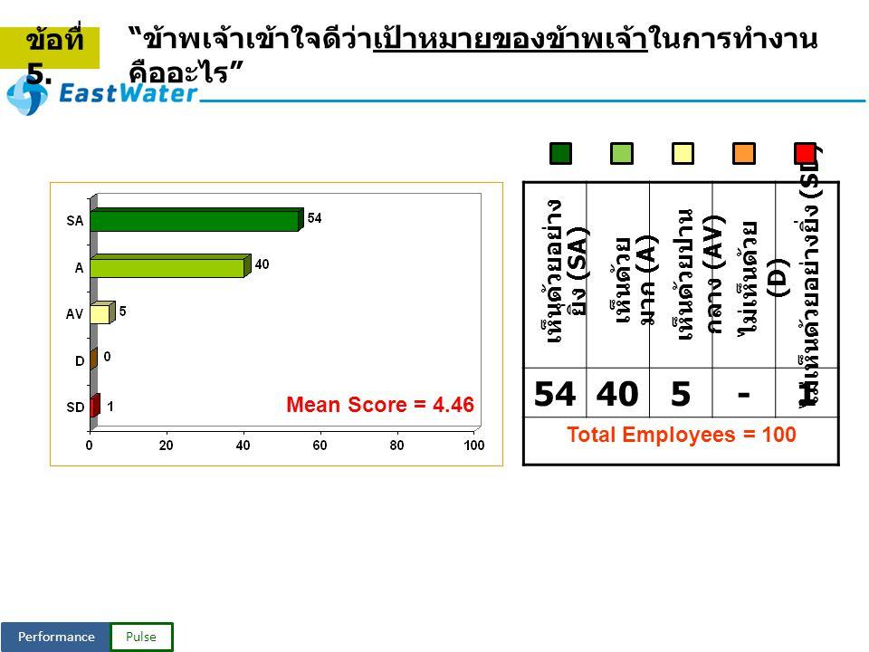 PerformancePulse Mean Score = 4.46 เห็นด้วย มาก (A) ไม่เห็นด้วย (D) ไม่เห็นด้วยอย่างยิ่ง (SD) เห็นด้วยปาน กลาง (AV) เห็นด้วยอย่าง ยิ่ง (SA) 54405-1 Total Employees = 100 ข้าพเจ้าเข้าใจดีว่าเป้าหมายของข้าพเจ้าในการทำงาน คืออะไร ข้อทื่ 5.
