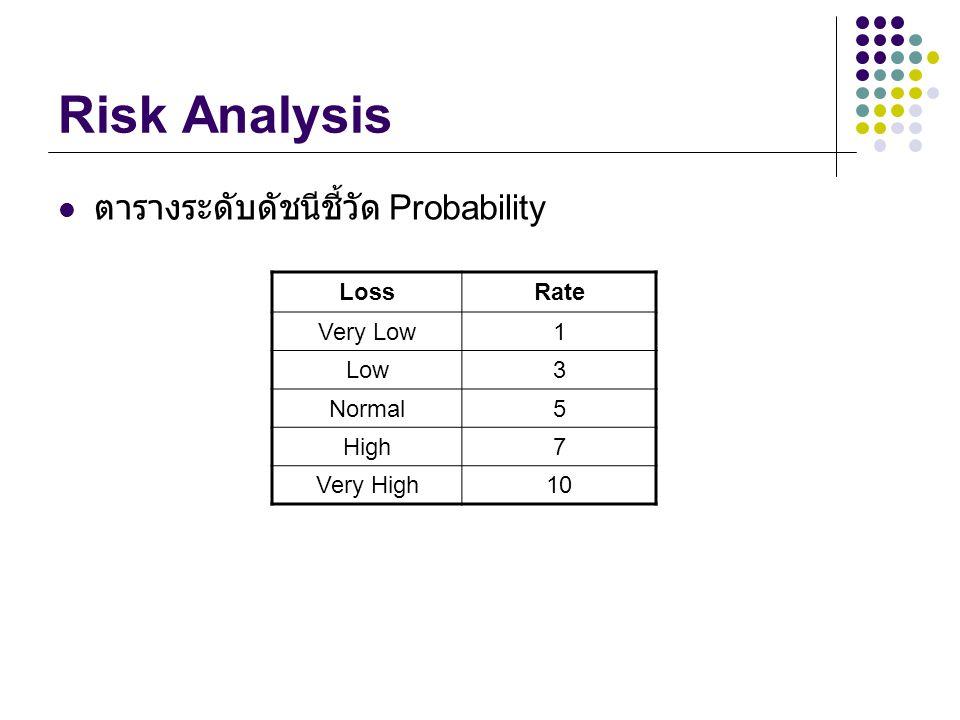 Risk Analysis ตารางระดับดัชนีชี้วัด Probability LossRate Very Low1 Low3 Normal5 High7 Very High10