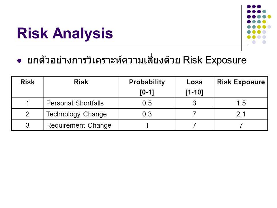 Risk Analysis ยกตัวอย่างการวิเคราะห์ความเสี่ยงด้วย Risk Exposure Risk Probability [0-1] Loss [1-10] Risk Exposure 1Personal Shortfalls0.531.5 2Technology Change0.372.1 3Requirement Change177
