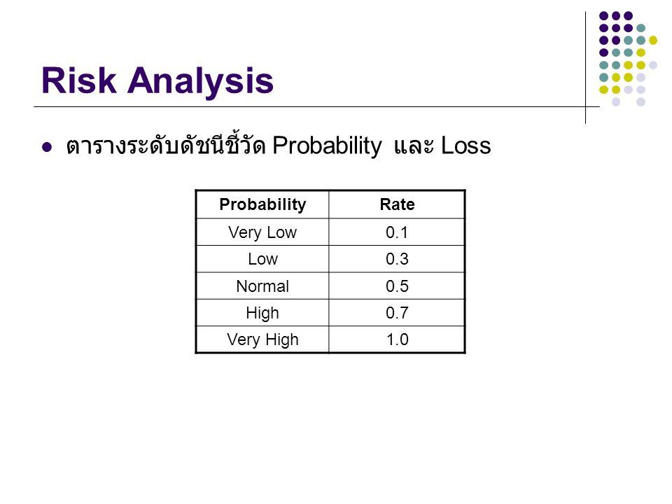 Risk Analysis ตารางระดับดัชนีชี้วัด Probability และ Loss ProbabilityRate Very Low0.1 Low0.3 Normal0.5 High0.7 Very High1.0