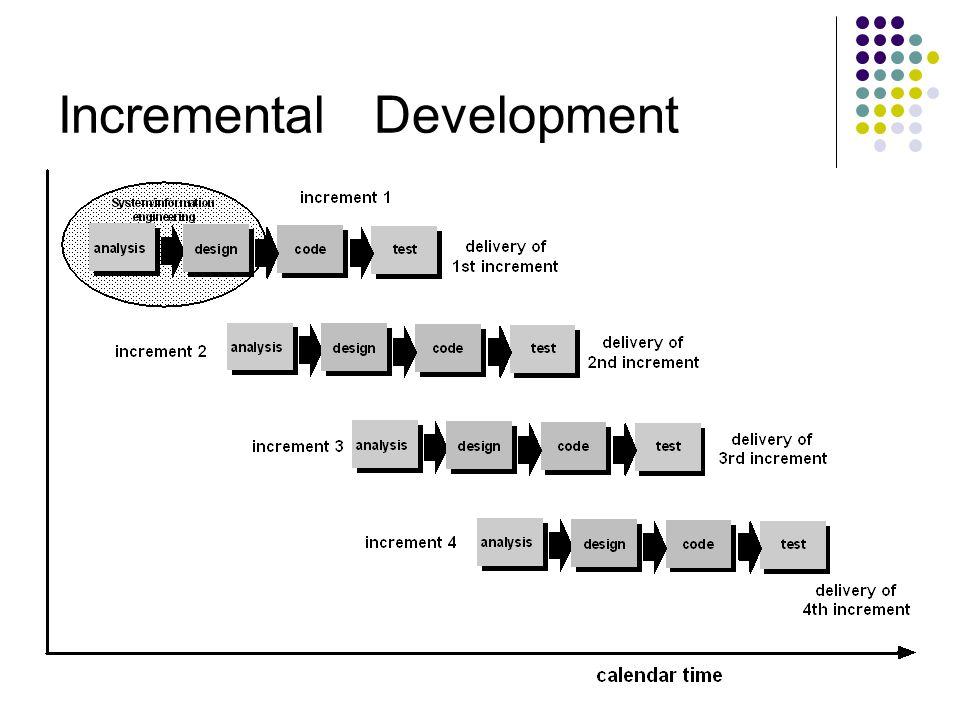 Design Requirem ent Analysis Implementation Maintenance Testing Design Implementation Testing