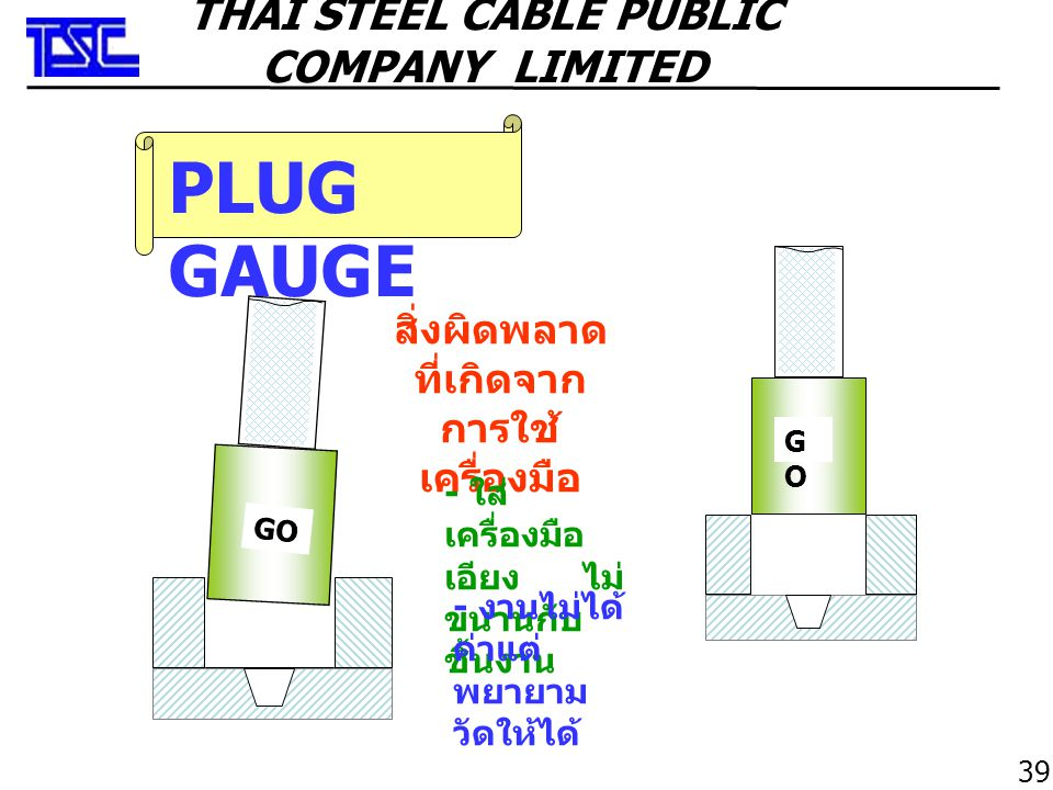 PIN GAUGE สิ่งผิดพลาด ที่เกิดจาก การใช้ เครื่องมือ - ใส่ เครื่องมือ เอียง ไม่ ขนานกับ ชิ้นงาน - งานไม่ได้ ค่าแต่ พยายาม วัดให้ได้ 40 THAI STEEL CABLE PUBLIC COMPANY LIMITED