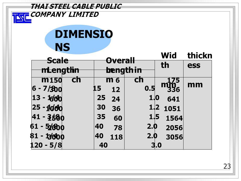 การอ่านค่า STEEL RULER 1234 ชิ้นงานที่ นำมาวัด 12 ระดับสายตา 90 องศา จุดที่ 2 อ่านค่าที่วัดได้ 100 มิลลิเมตร (mm.) จุดที่ 1 คือค่าเริ่มต้นของการวัดโดยการนำ ชิ้นส่วนให้ชนแนบสนิทกับ STOPPER หรือหมายเลข 0 THAI STEEL CABLE PUBLIC COMPANY LIMITED 24