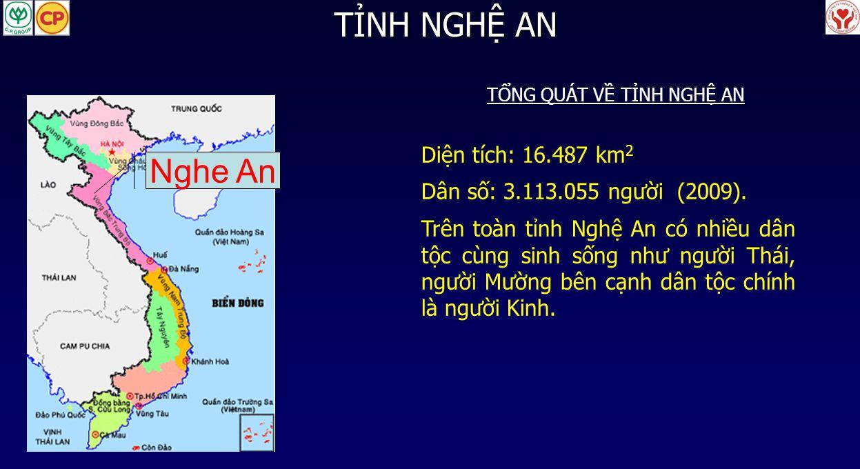 2 Diện tích: 16.487 km 2 Dân số: 3.113.055 người (2009). Trên toàn tỉnh Nghệ An có nhiều dân tộc cùng sinh sống như người Thái, người Mường bên cạnh d