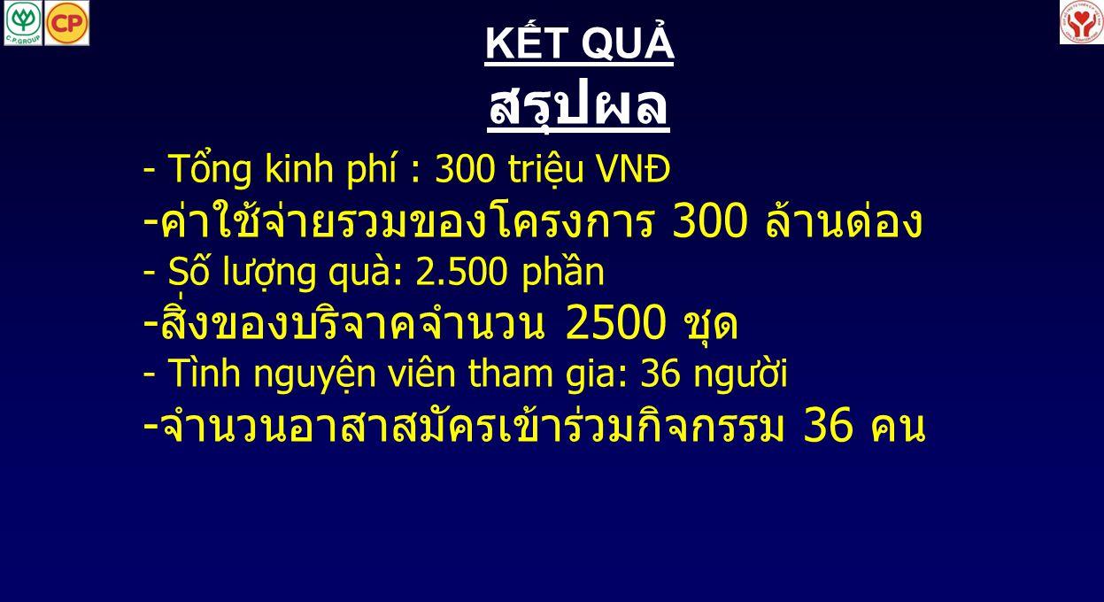 KẾT QUẢ สรุปผล - Tổng kinh phí : 300 triệu VNĐ - ค่าใช้จ่ายรวมของโครงการ 300 ล้านด่อง - Số lượng quà: 2.500 phần - สิ่งของบริจาคจำนวน 2500 ชุด - Tình