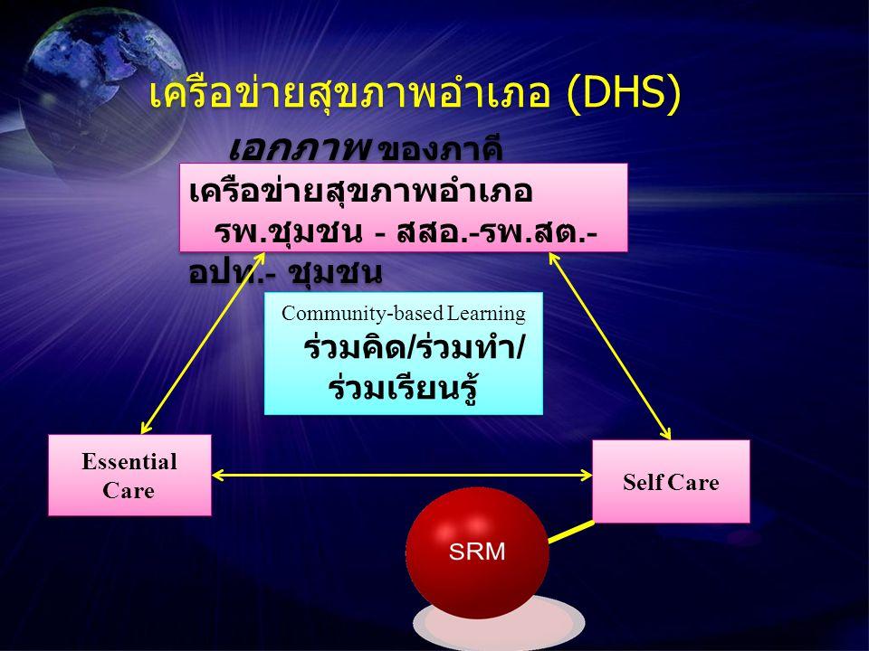เอกภาพ ของภาคี เครือข่ายสุขภาพอำเภอ รพ. ชุมชน - สสอ.- รพ.