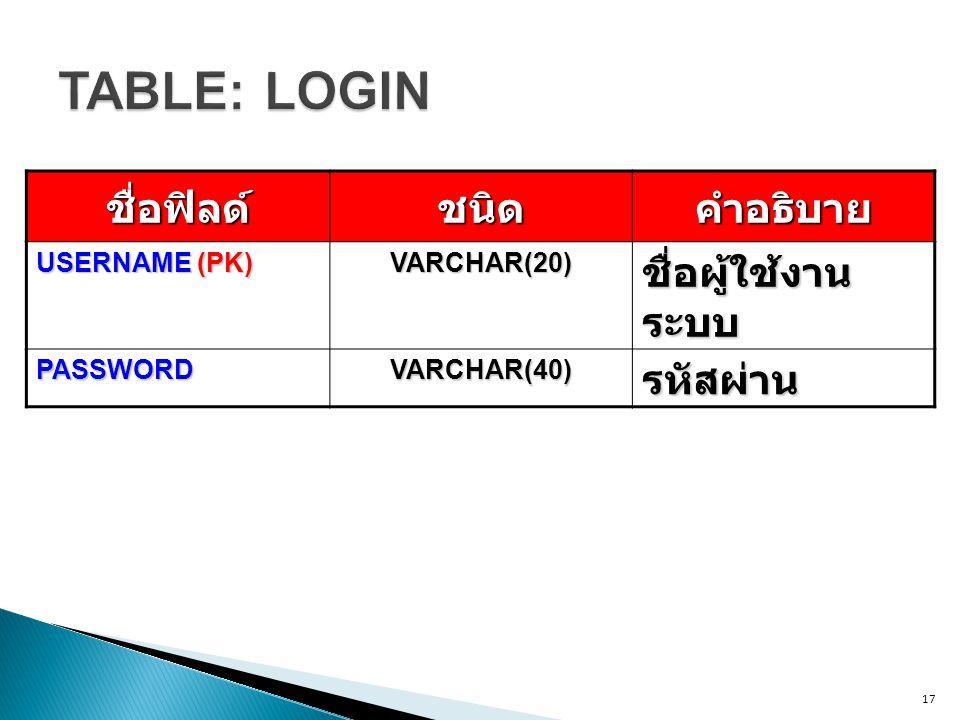 17ชื่อฟิลด์ชนิดคำอธิบาย USERNAME (PK) VARCHAR(20) ชื่อผู้ใช้งาน ระบบ PASSWORD VARCHAR(40) รหัสผ่าน