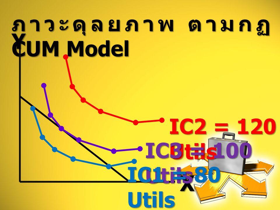 ภาวะดุลยภาพ ตามกฏ CUM Model IC2 = 120 Utils YX IC3 = 100 Utils IC1 = 80 Utils