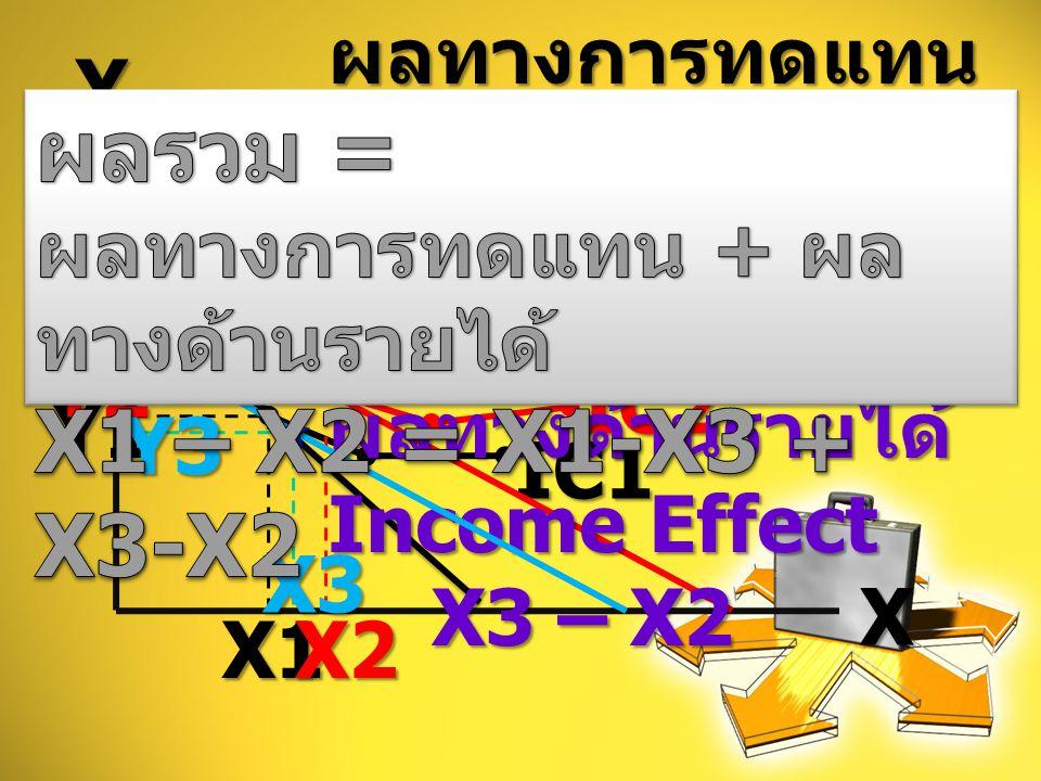YX IC1 Y1X1 IC2 Y2X2ผลทางการทดแทน Substitution EffectX1 – X3 ผลทางด้านรายได้ Income Effect X3 – X2 Y3X3