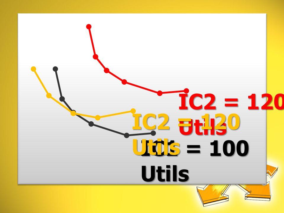 IC1 = 100 Utils IC2 = 120 Utils