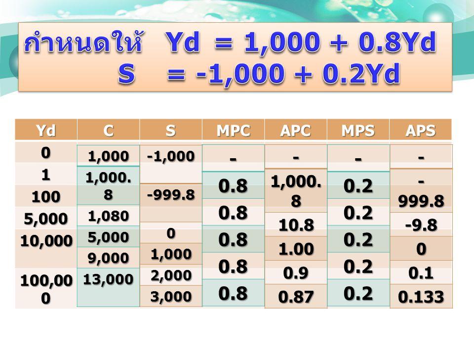 YdCSMPCAPCMPSAPS0 1 100 5,000 10,000 100,00 0 1,000 1,000.