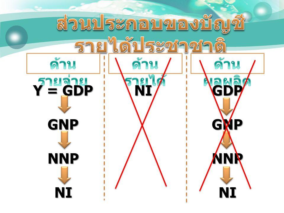 NI Y = GDP GNPNNPNIGDPGNPNNPNI
