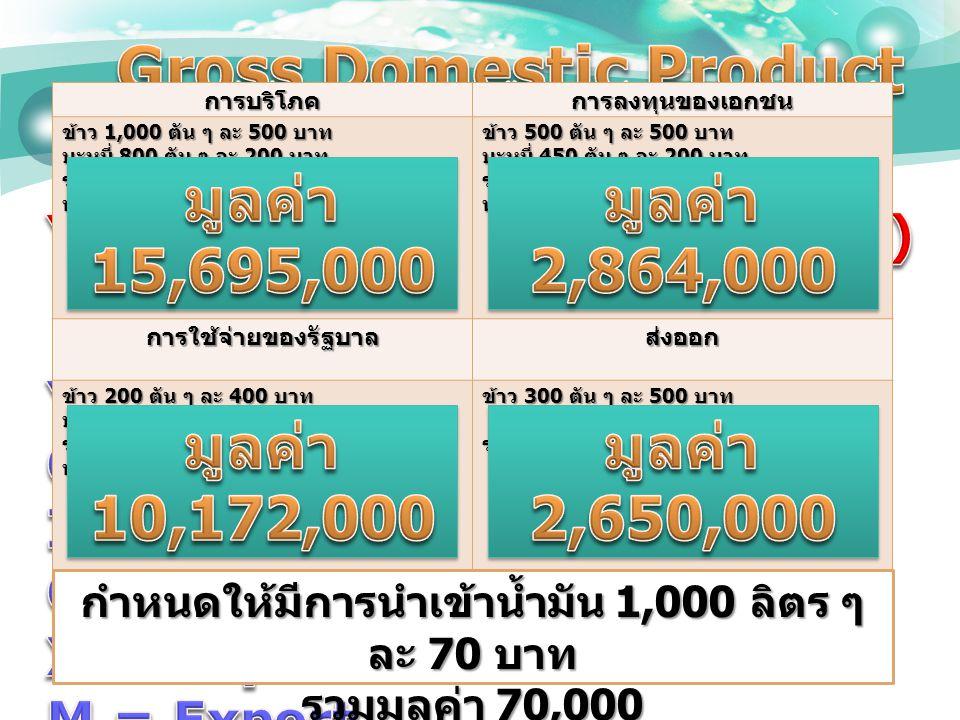 การบริโภคการลงทุนของเอกชน ข้าว 1,000 ตัน ๆ ละ 500 บาท บะหมี่ 800 ตัน ๆ ละ 200 บาท รถยนต์ 30 คัน ๆ ละ 500,000 บาท น้ำมัน 1,000 ลิตร ๆ ละ 35 บาท ข้าว 500 ตัน ๆ ละ 500 บาท บะหมี่ 450 ตัน ๆ ละ 200 บาท รถยนต์ 5 คัน ๆ ละ 500,000 บาท น้ำมัน 600 ลิตร ๆ ละ 40 บาท การใช้จ่ายของรัฐบาลส่งออก ข้าว 200 ตัน ๆ ละ 400 บาท บะหมี่ 350 บาท ๆ ละ 200 บาท รถยนต์ 20 คัน ๆ ละ 500,000 บาท น้ำมัน 400 ลิตร ๆ ละ 55 บาท ข้าว 300 ตัน ๆ ละ 500 บาท รถยนต์ 5 คัน ๆ ละ 500,000 บาท กำหนดให้มีการนำเข้าน้ำมัน 1,000 ลิตร ๆ ละ 70 บาท รวมมูลค่า 70,000