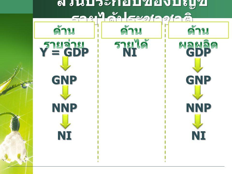 ส่วนประกอบของบัญชี รายได้ประชาชาติ NI Y = GDP GNPNNPNIGDPGNPNNPNI