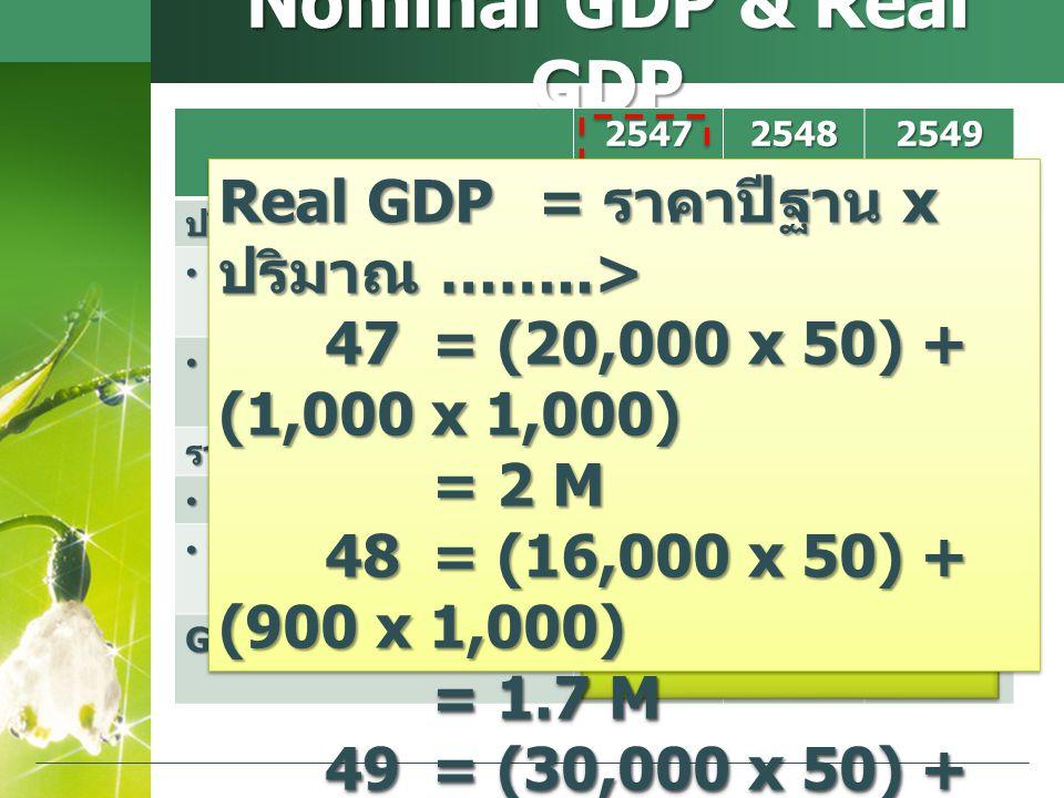 Nominal GDP & Real GDP 254725482549ปริมาณสินค้า ถั่ว (kg) ถั่ว (kg)20,00016,00030,000 ข้าวโพด (kg) ข้าวโพด (kg)1,0009001,400 ราคาสินค้า ถั่ว ( บาท /kg