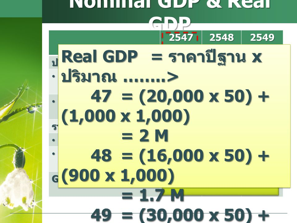 Nominal GDP & Real GDP 254725482549ปริมาณสินค้า ถั่ว (kg) ถั่ว (kg)20,00016,00030,000 ข้าวโพด (kg) ข้าวโพด (kg)1,0009001,400 ราคาสินค้า ถั่ว ( บาท /kg) ถั่ว ( บาท /kg)5010030 ข้าวโพด ( บาท /kg) ข้าวโพด ( บาท /kg)1,0002,000400 GDP 2 M 3.4 M 1.46 M Real GDP = ราคาปีฐาน x ปริมาณ ……..> 47= (20,000 x 50) + (1,000 x 1,000) = 2 M 48= (16,000 x 50) + (900 x 1,000) 48= (16,000 x 50) + (900 x 1,000) = 1.7 M 49= (30,000 x 50) + (1,400 x 1,000) = 2.9 M Real GDP = ราคาปีฐาน x ปริมาณ ……..> 47= (20,000 x 50) + (1,000 x 1,000) = 2 M 48= (16,000 x 50) + (900 x 1,000) 48= (16,000 x 50) + (900 x 1,000) = 1.7 M 49= (30,000 x 50) + (1,400 x 1,000) = 2.9 M