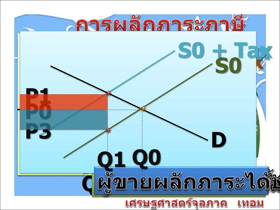 D S0 QP0 S0 + Tax P1 D S0 Q0 Q1 D S0 Q0P0 Q1P1 P3