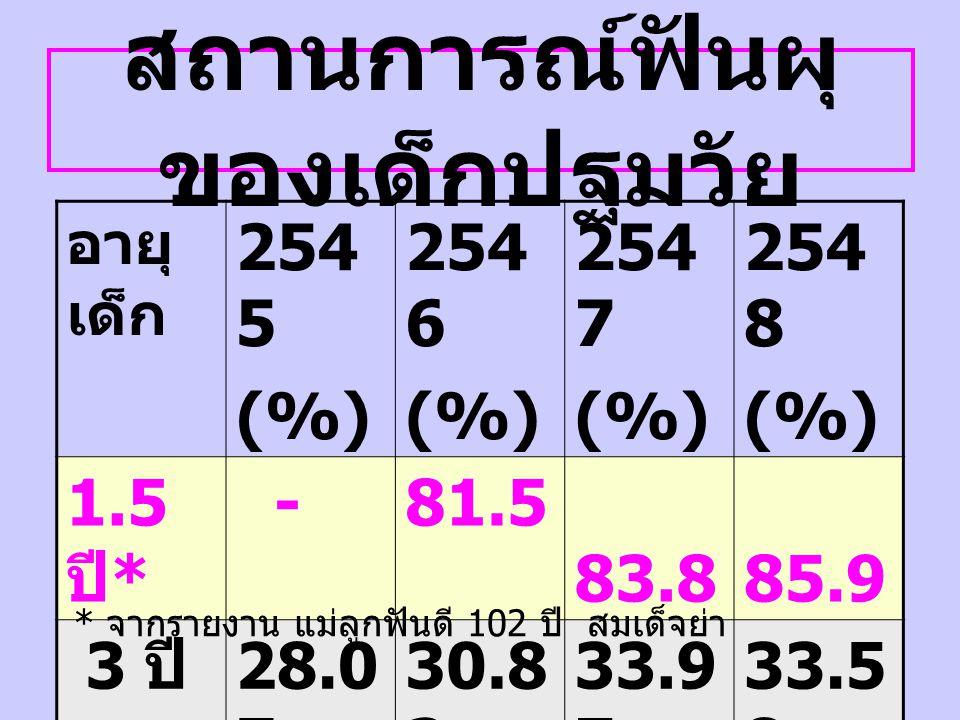 ผลผลิต : แม่ลูกฟันดี 102 ปี สมเด็จย่า หญิง ตั้งครร ภ์ 2546 (%) 2547 (%) 2548 (%) ร่วม โครงกา ร 34.543.350.4 Plaq C.