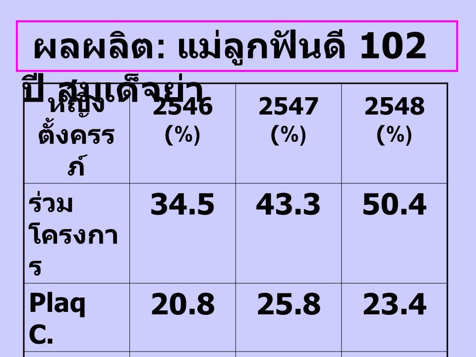 ผลผลิต : แม่ลูกฟันดี 102 ปี สมเด็จย่า หญิง ตั้งครร ภ์ 2546 (%) 2547 (%) 2548 (%) ร่วม โครงกา ร 34.543.350.4 Plaq C. 20.825.823.4 ขูดหิน น้ำลาย 9.413.3