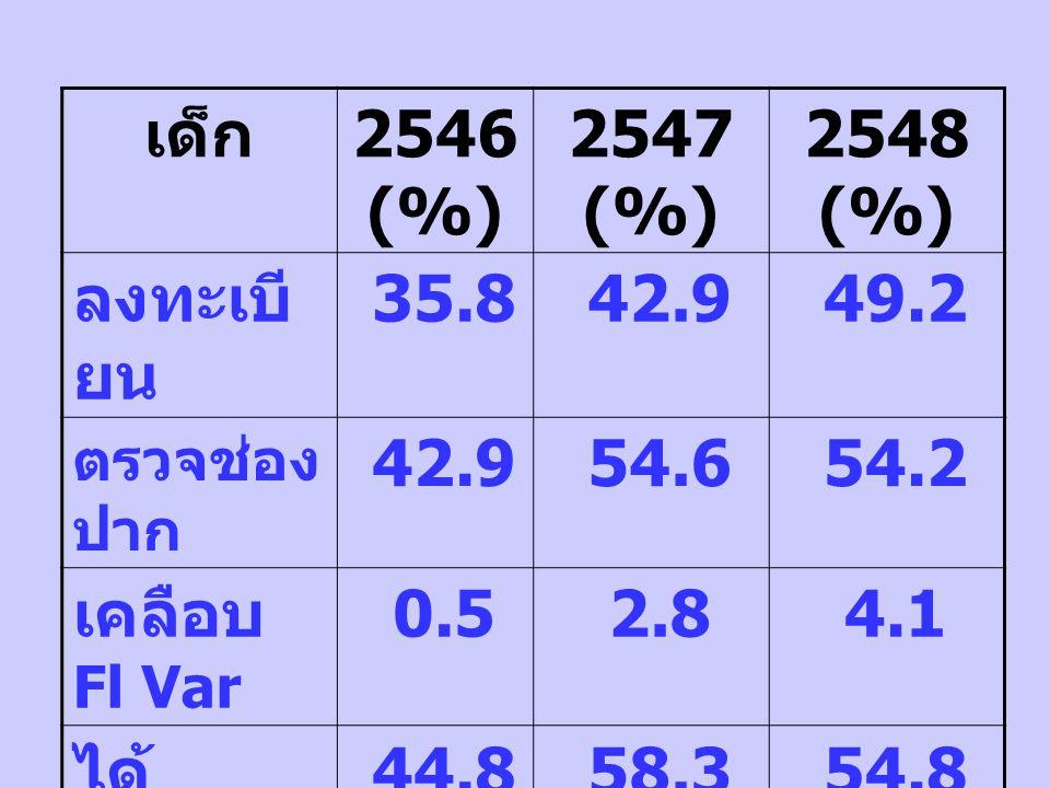 เด็ก 2546 (%) 2547 (%) 2548 (%) ลงทะเบี ยน 35.8 42.9 49.2 ตรวจช่อง ปาก 42.9 54.6 54.2 เคลือบ Fl Var 0.5 2.8 4.1 ได้ คำแนะ นำ 44.8 58.3 54.8 ฝึก แปรงฟั