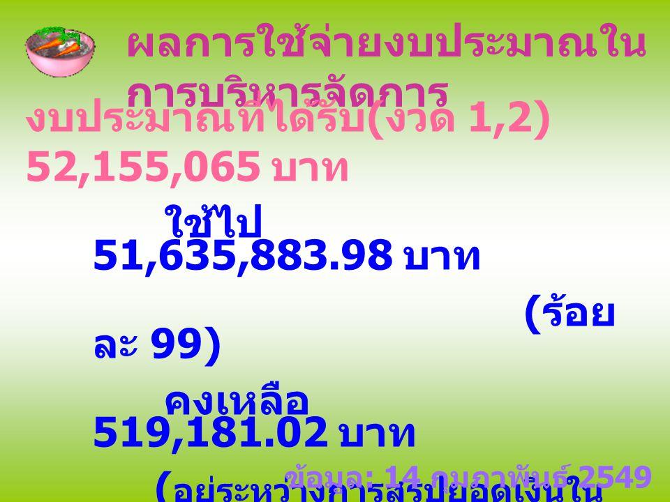 ผลการใช้จ่ายงบประมาณใน การบริหารจัดการ งบประมาณที่ได้รับ ( งวด 1,2) 52,155,065 บาท ใช้ไป 51,635,883.98 บาท ( ร้อย ละ 99) คงเหลือ 519,181.02 บาท ( อยู่ระหว่างการสรุปยอดเงินใน การติดตามประเมินผล ) งบประมาณคงค้าง ( งวด 3,4) 9,203,835 บาท ข้อมูล : 14 กุมภาพันธ์ 2549