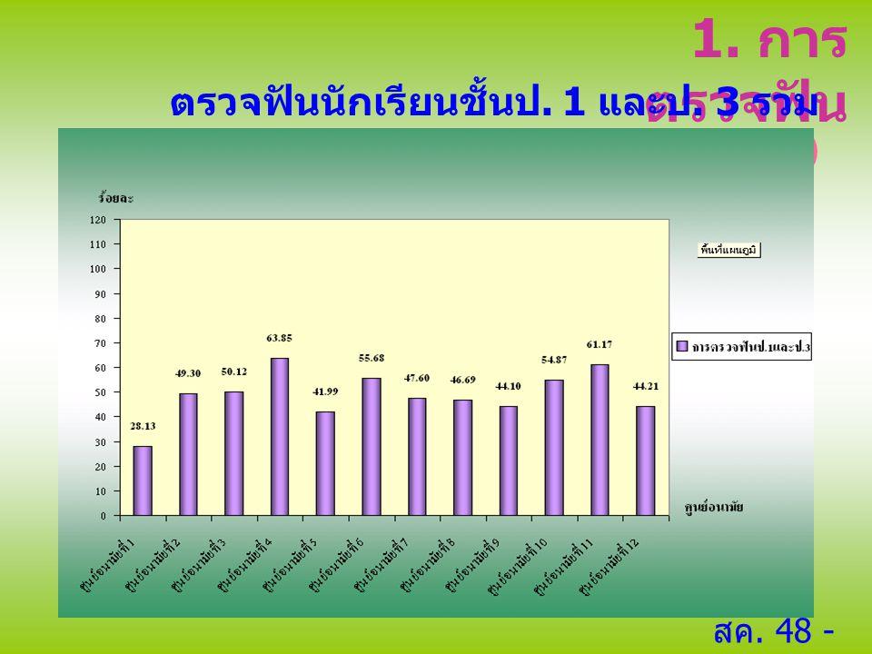 1. การ ตรวจฟัน ตรวจฟันนักเรียนชั้นป. 1 และป. 3 รวม 880,859 คน (49.98 %) สค. 48 - มค. 49