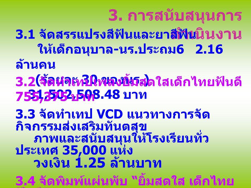 3. การสนับสนุนการ ดำเนินงาน 3.1 จัดสรรแปรงสีฟันและยาสีฟัน ให้เด็กอนุบาล - นร. ประถม 6 2.16 ล้านคน ( ร้อยละ 30 ของนร.) 31,502,508.48 บาท 3.2 จัดทำเทปเพ