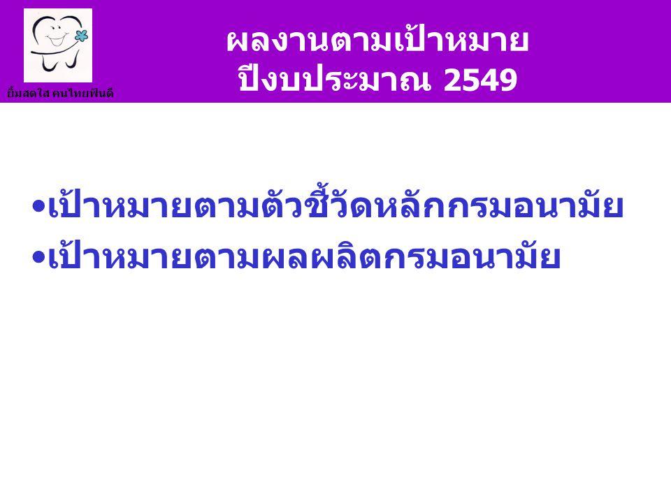 ยิ้มสดใส คนไทยฟันดี ผลงานตามเป้าหมาย ปีงบประมาณ 2549 เป้าหมายตามตัวชี้วัดหลักกรมอนามัย เป้าหมายตามผลผลิตกรมอนามัย