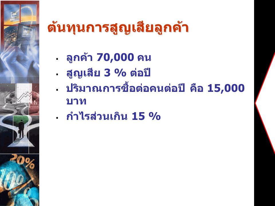 ต้นทุนการสูญเสียลูกค้า จำนวนลูกค้าที่เสียไป = 70000 * 0.03 = 2,100 คน รายได้ที่สูญเสีย = 15000 * 2100 = 31,500,000 บาท กำไรที่เสียไป = 31500000* 0.15 = 4,725,000 บาท ต้นทุนการสูญเสียลูกค้าในครั้งนี้คือ 4,725,000 บาท