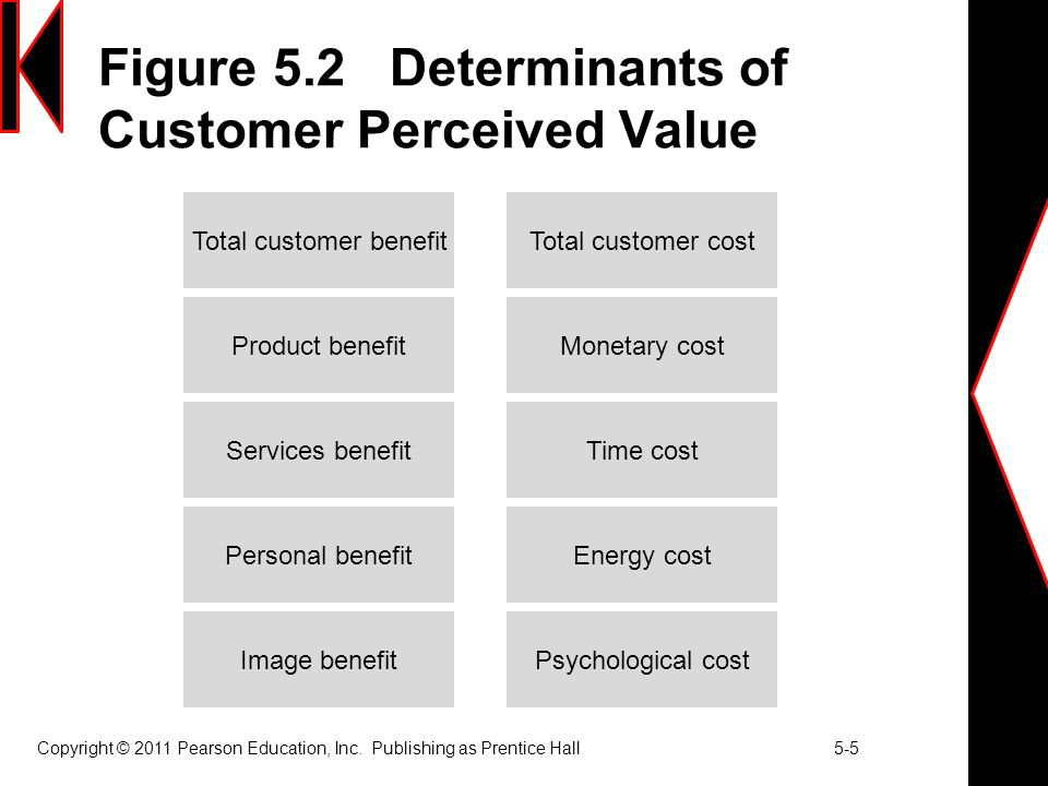 Figure 5.2 Determinants of Customer Perceived Value Copyright © 2011 Pearson Education, Inc. Publishing as Prentice Hall 5-5 Image benefitPsychologica