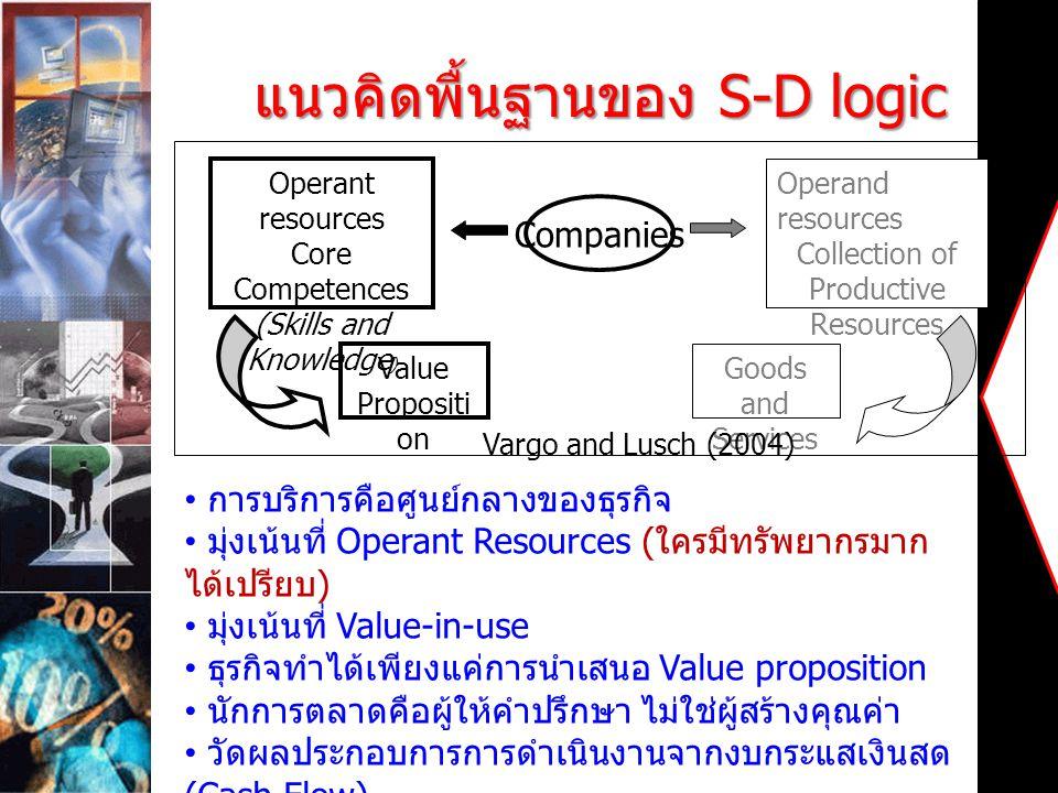แนวคิดพื้นฐานของ S-D logic Companies Operant resources Core Competences (Skills and Knowledge ) Operand resources Collection of Productive Resources V