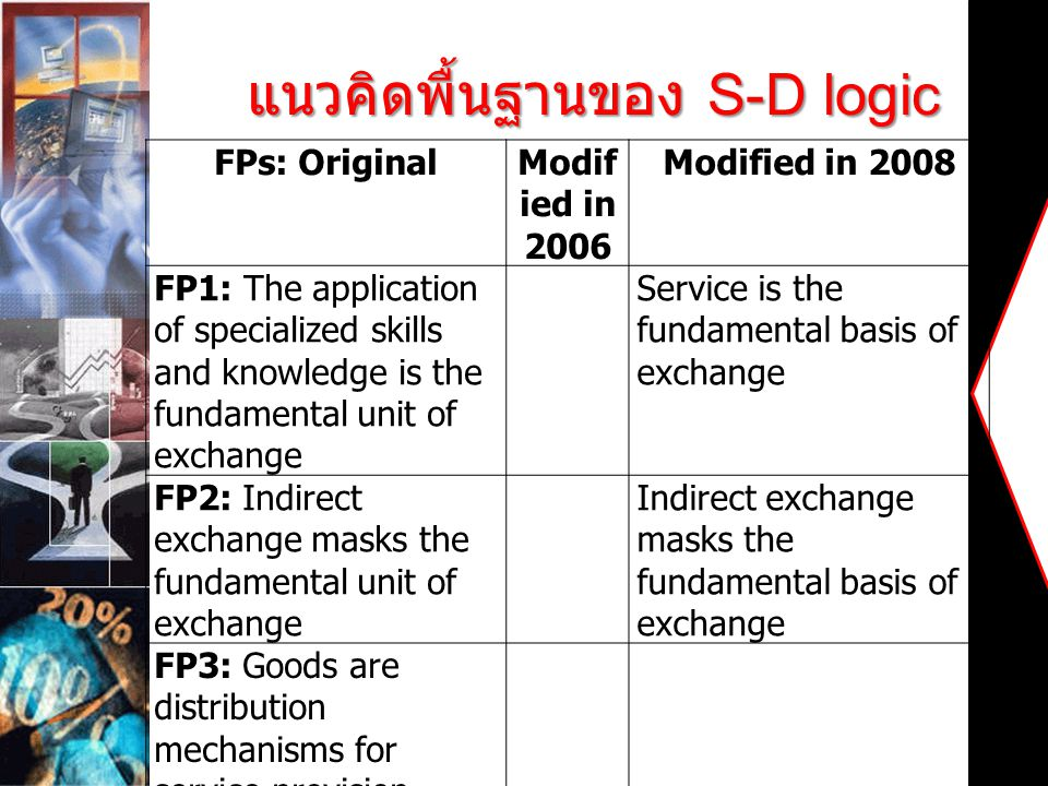 แนวคิดพื้นฐานของ S-D logic FPs: OriginalModif ied in 2006 Modified in 2008 FP1: The application of specialized skills and knowledge is the fundamental unit of exchange Service is the fundamental basis of exchange FP2: Indirect exchange masks the fundamental unit of exchange Indirect exchange masks the fundamental basis of exchange FP3: Goods are distribution mechanisms for service provision FP4: Knowledge is the fundamental source of competitive advantage Operant resources are the fundamental source of competitive advantage FP5: All economics are services economies All economics are service economies