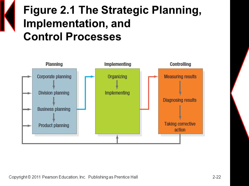 Figure 2.1 The Strategic Planning, Implementation, and Control Processes Copyright © 2011 Pearson Education, Inc.