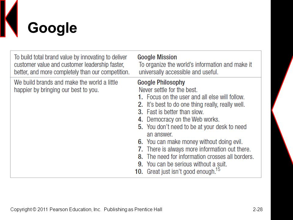Google Copyright © 2011 Pearson Education, Inc. Publishing as Prentice Hall 2-28