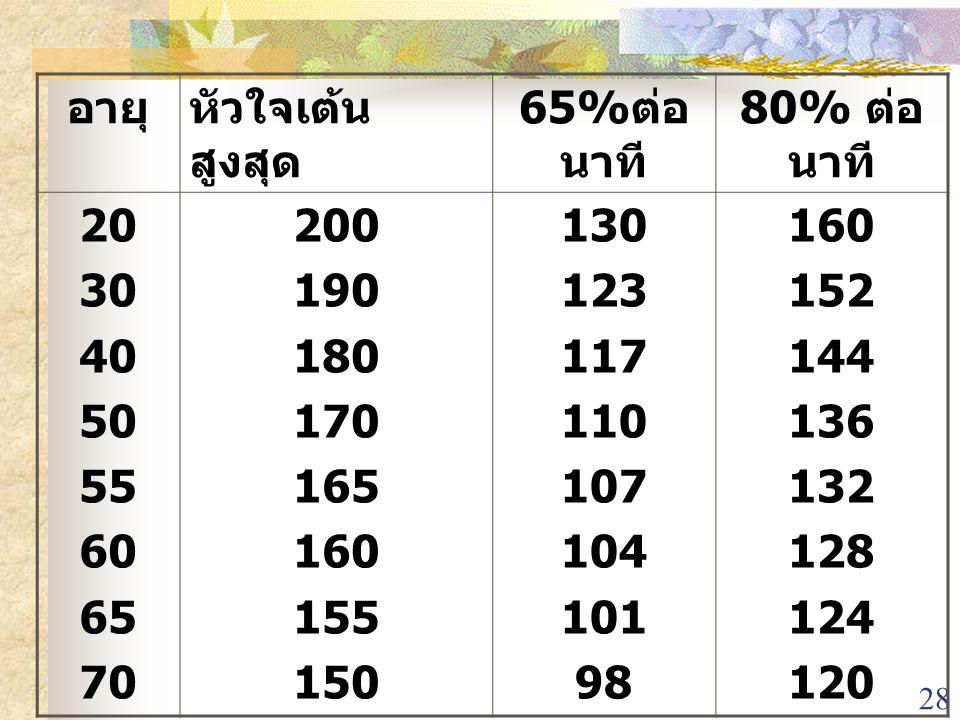 28 อายุหัวใจเต้น สูงสุด 65% ต่อ นาที 80% ต่อ นาที 20 30 40 50 55 60 65 70 200 190 180 170 165 160 155 150 130 123 117 110 107 104 101 98 160 152 144 1