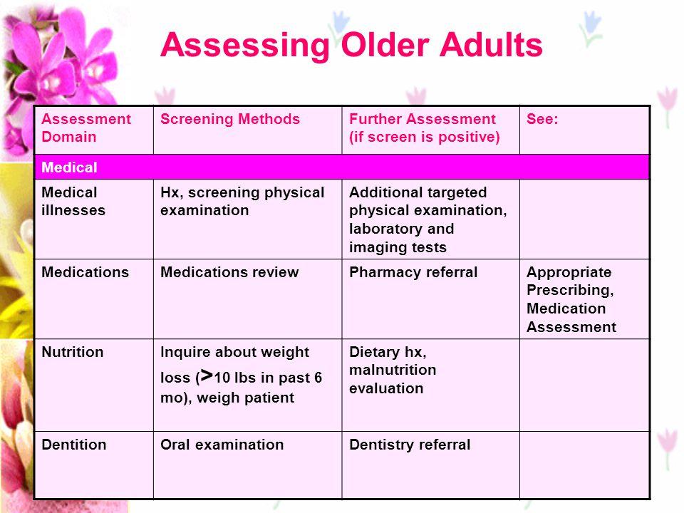 ตารางที่ 1 รายการยาที่มีความเสี่ยงสูงที่ควรหลีกเลี่ยงในผู้สูงอายุ โดยไม่ขึ้นกับการวินิจฉัยโรคและสภาวะของผู้ป่วย ยาที่ใช้ข้อพึงระวัง หรือเหตุผลที่ควร หลีกเลี่ยง Anticholinergics and Antihistamines (Chlorpheniramine, Cyproheptadine, Diphenhydramine, Hydroxyzine, Promethazine) ทำให้เกิดภาวะสมองเสื่อม ความจำเสื่อม อย่างช้าๆ และเสี่ยงต่อการหกล้มและ กระดูกหัก และยังมีคุณสมบัติ Anticholinergic ที่ค่อนข้างสูง จึงแนะนำ ให้ใช้กลุ่ม Nonanticholinergic Antihistamine ในการรักษา Allergic reaction Antidiabetic Drugs (Chlorpropamide) Chlorpropamide – มีค่าครึ่งชีวิต (half- life) ที่นานขึ้นในผู้สูงอายุ ซึ่งอาจทำให้ ระดับน้ำตาลในเลือดต่ำได้นานขึ้น นอกจากนี้ยังเป็นยาลดระดับน้ำตาลใน เลือดตัวเดียวที่อาจทำให้เกิด SIADH ได้ ภญ.