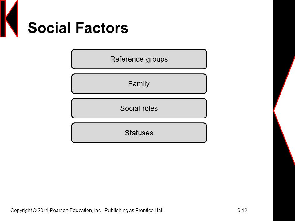 Copyright © 2011 Pearson Education, Inc. Publishing as Prentice Hall 6-12 Social Factors Reference groups Family Social roles Statuses